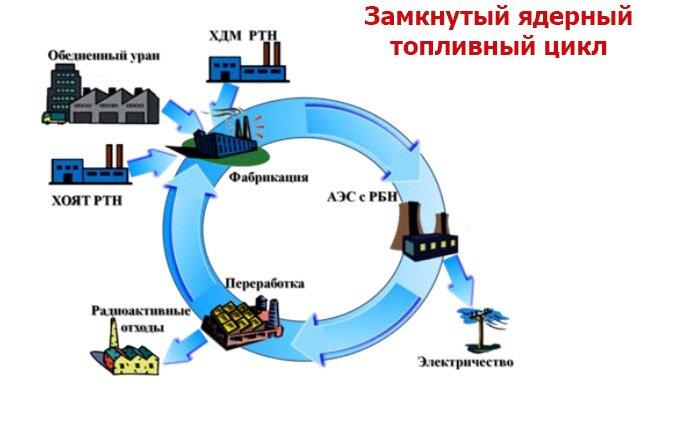 Zamknutiy-yaderniy-toplivniy- ...